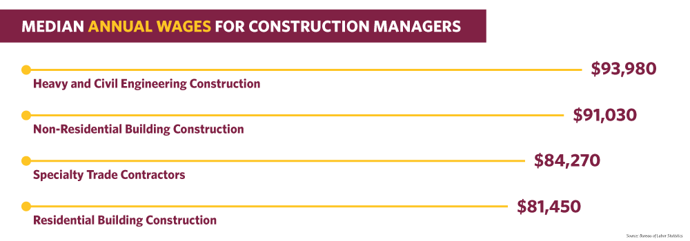Bar graph depicting the median annual wages for construction managers