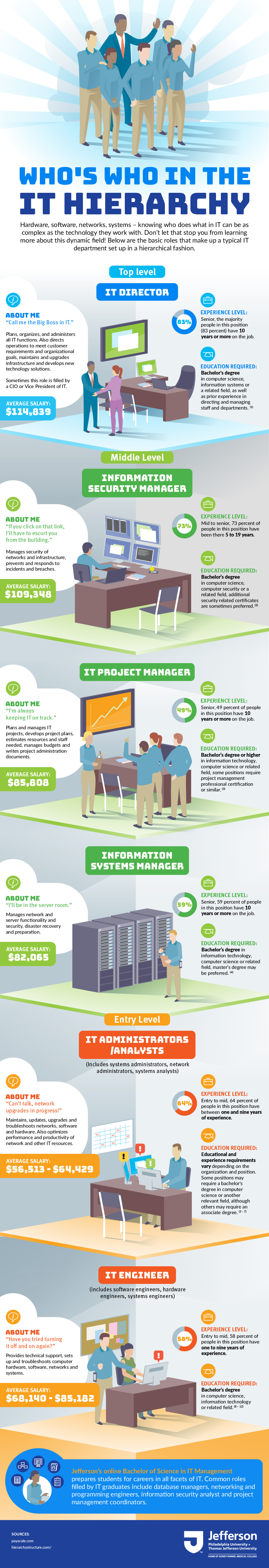 Infographic depicting job titles, descriptions, and salaries for various roles in information technology