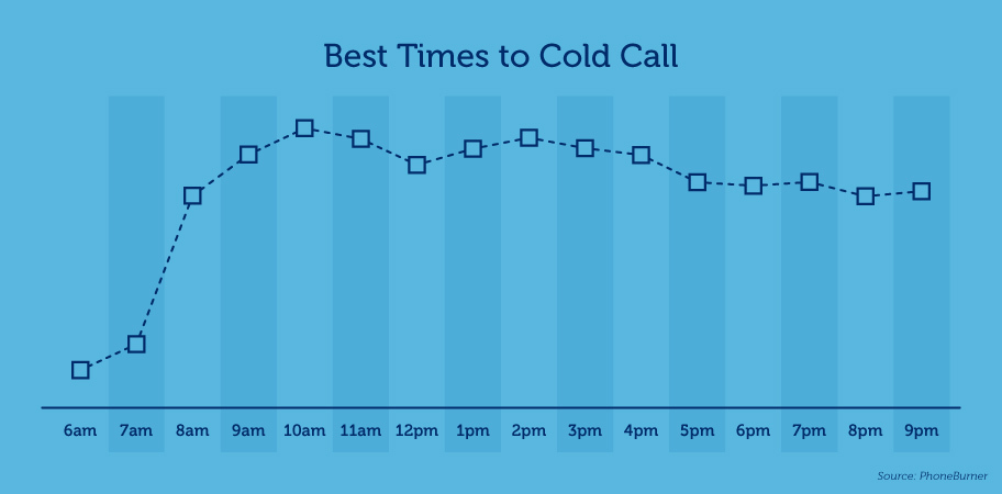 best time for cold calling graphic