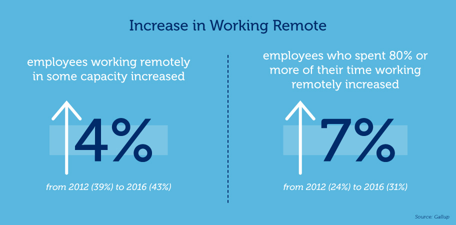 Increase in working remote graphic 2012-2016