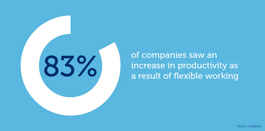 Companies saw an 83% increase in productivity with flexible working