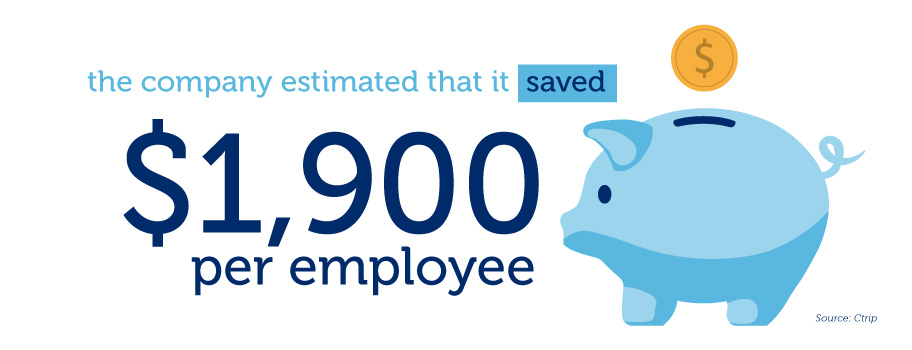 Company savings per remote employee graphic